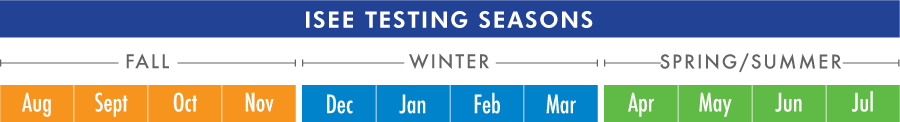 ISEE Testing season graphic showing separation of Fall (August to November), Winter (December to March), and Spring (April to July)